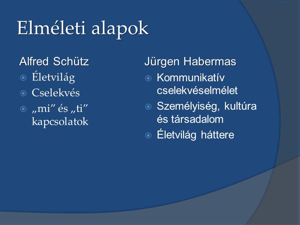 """Elméleti alapok Alfred Schütz  Életvilág  Cselekvés  """"mi és """"ti kapcsolatok Jürgen Habermas  Kommunikatív cselekvéselmélet  Személyiség, kultúra és társadalom  Életvilág háttere"""