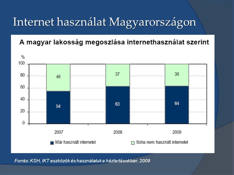 Internet használat Magyarországon Forrás: KSH, IKT eszközök és használatuk a háztartásokban. 2009