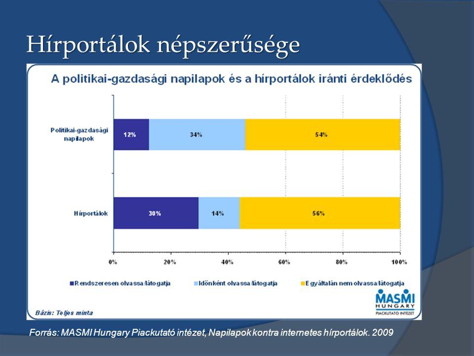 Hírportálok népszerűsége Forrás: MASMI Hungary Piackutató intézet, Napilapok kontra internetes hírportálok. 2009