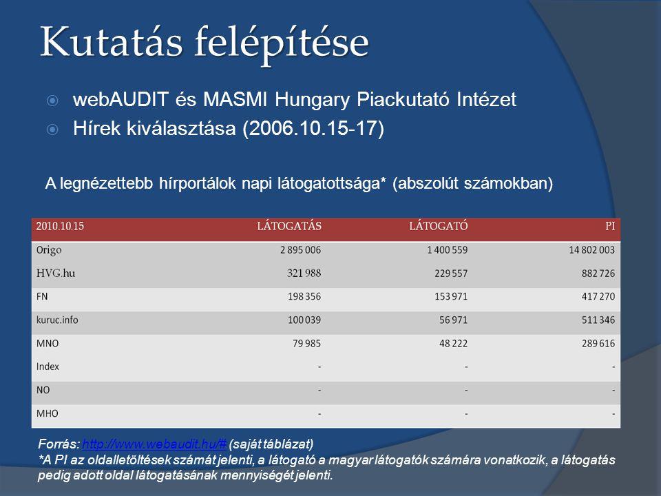 Kutatás felépítése  webAUDIT és MASMI Hungary Piackutató Intézet  Hírek kiválasztása (2006.10.15-17) A legnézettebb hírportálok napi látogatottsága* (abszolút számokban) Forrás: http://www.webaudit.hu/# (saját táblázat)http://www.webaudit.hu/# *A PI az oldalletöltések számát jelenti, a látogató a magyar látogatók számára vonatkozik, a látogatás pedig adott oldal látogatásának mennyiségét jelenti.