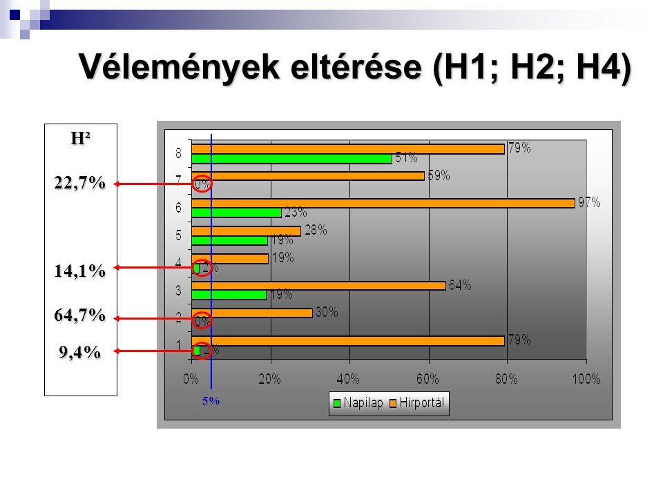 Vélemények eltérése (H1; H2; H4) H² 22,7%14,1%64,7%9,4% 5%