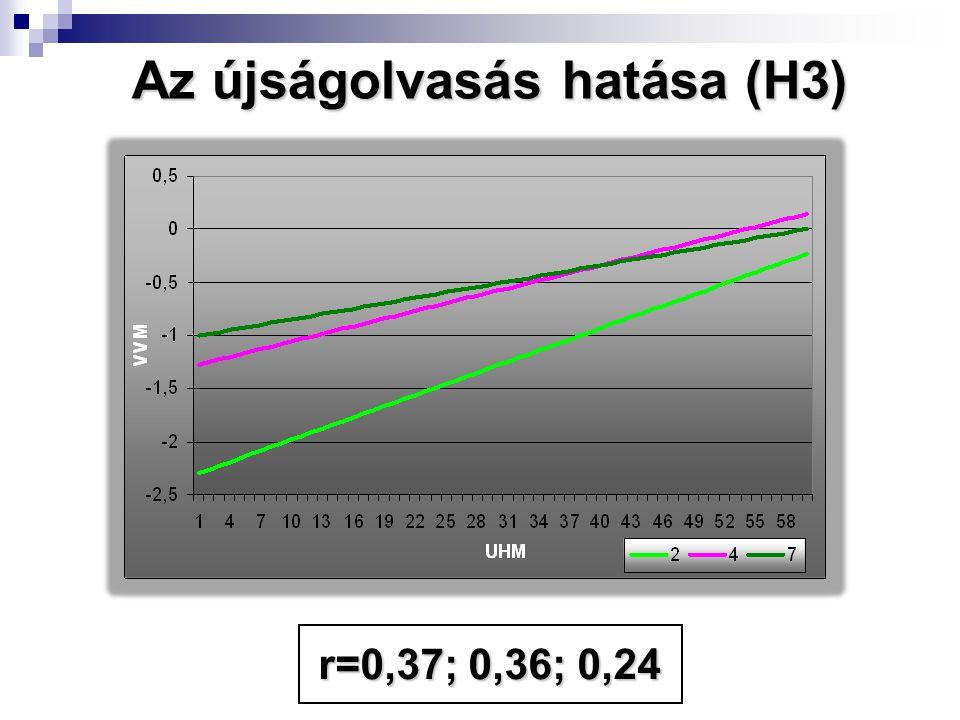 r=0,37; 0,36; 0,24 Az újságolvasás hatása (H3)