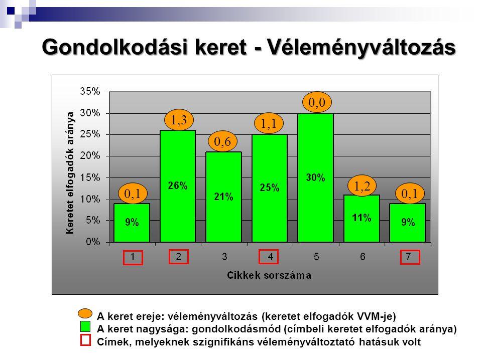 Gondolkodási keret - Véleményváltozás A keret ereje: véleményváltozás (keretet elfogadók VVM-je) A keret nagysága: gondolkodásmód (címbeli keretet elfogadók aránya) Címek, melyeknek szignifikáns véleményváltoztató hatásuk volt 0,1 1,3 0,6 1,1 0,0 1,2 0,1