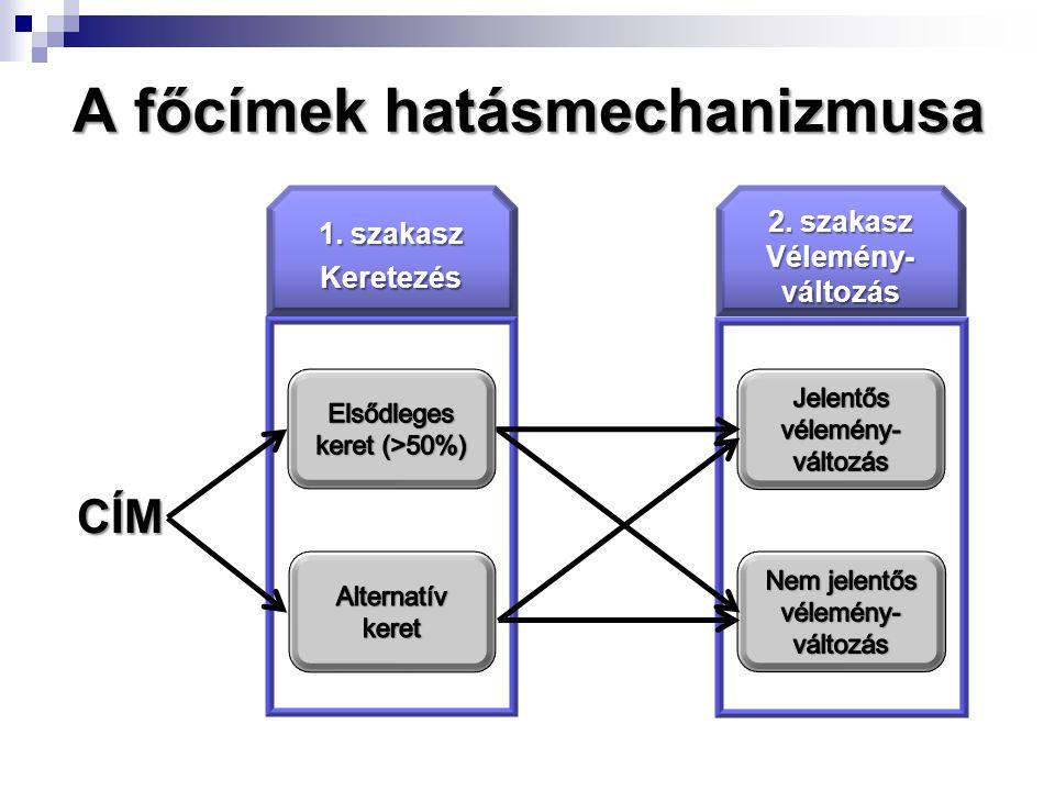 A főcímek hatásmechanizmusa 2. szakasz Vélemény- változás 1. szakasz Keretezés CÍM