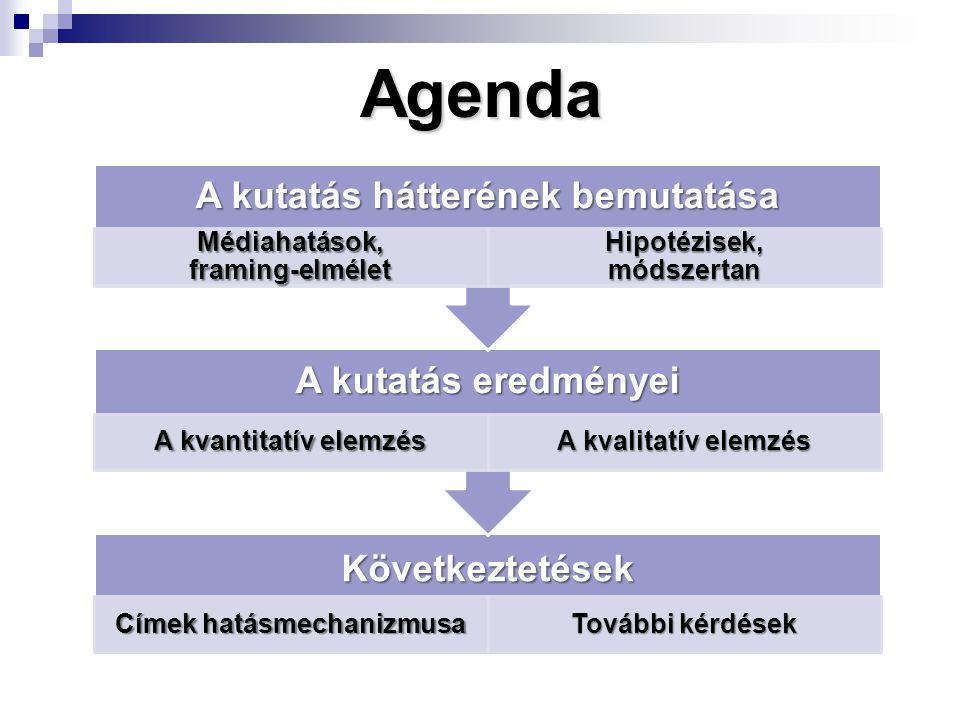 AgendaKövetkeztetések Címek hatásmechanizmusa További kérdések A kutatás eredményei A kvantitatív elemzés A kvalitatív elemzés A kutatás hátterének bemutatása Médiahatások, framing-elmélet Hipotézisek, módszertan