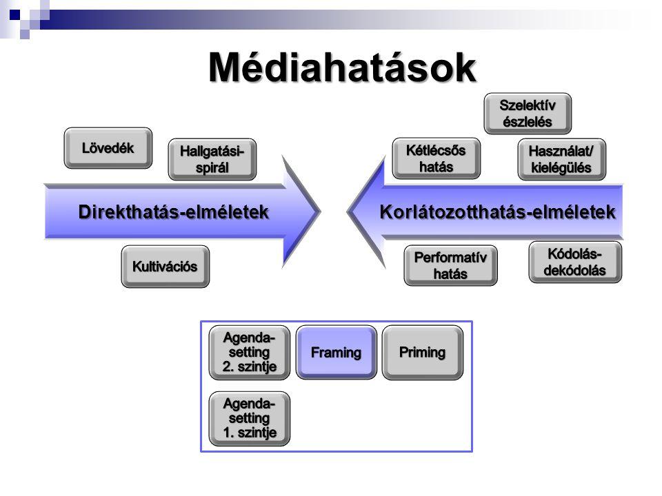 Médiahatások Direkthatás-elméletek Direkthatás-elméletek Korlátozotthatás-elméletek Korlátozotthatás-elméletek