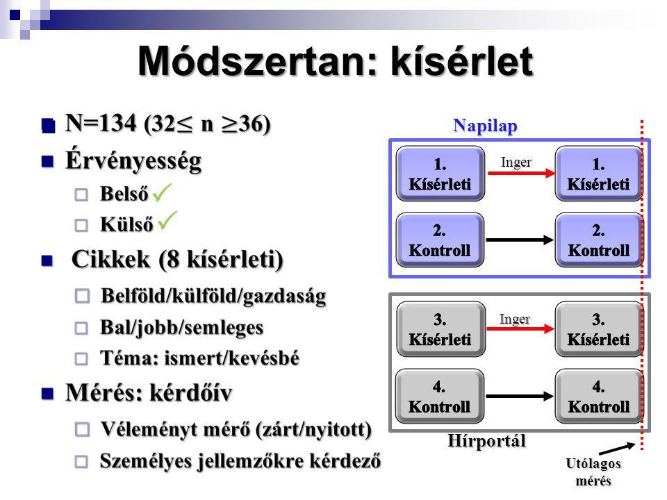 Módszertan: kísérlet Inger Inger Hírportál Napilap Utólagos mérés  