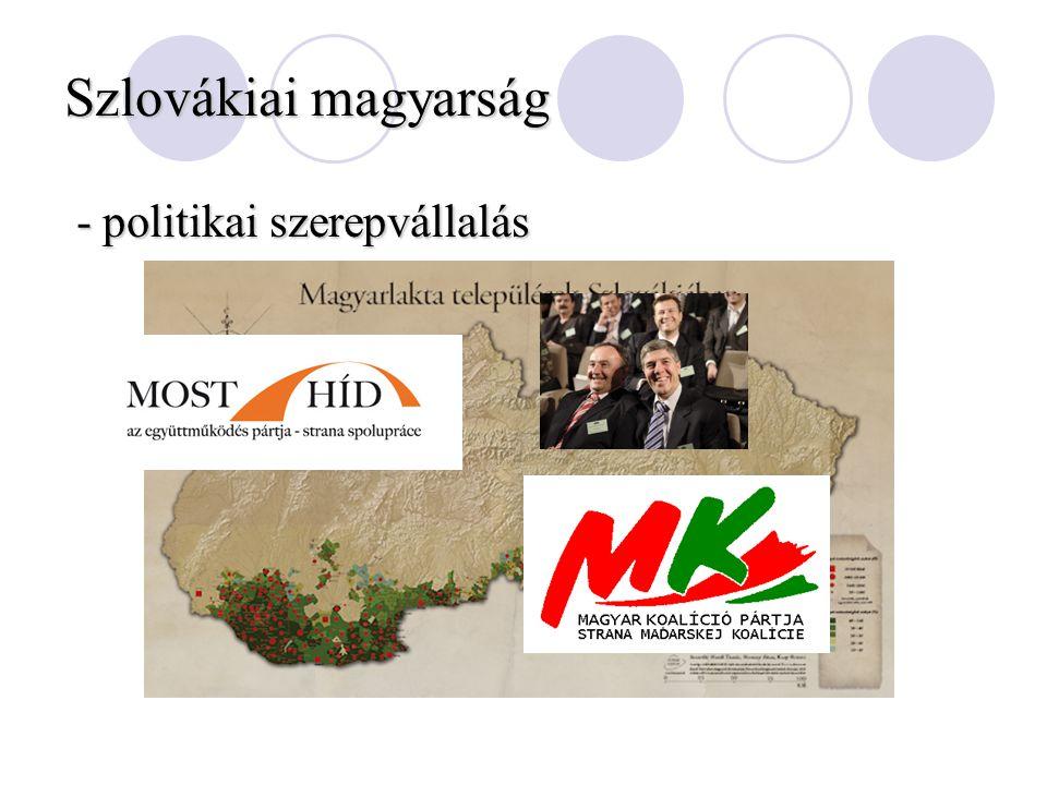 Szlovákiai magyarság - politikai szerepvállalás - politikai szerepvállalás
