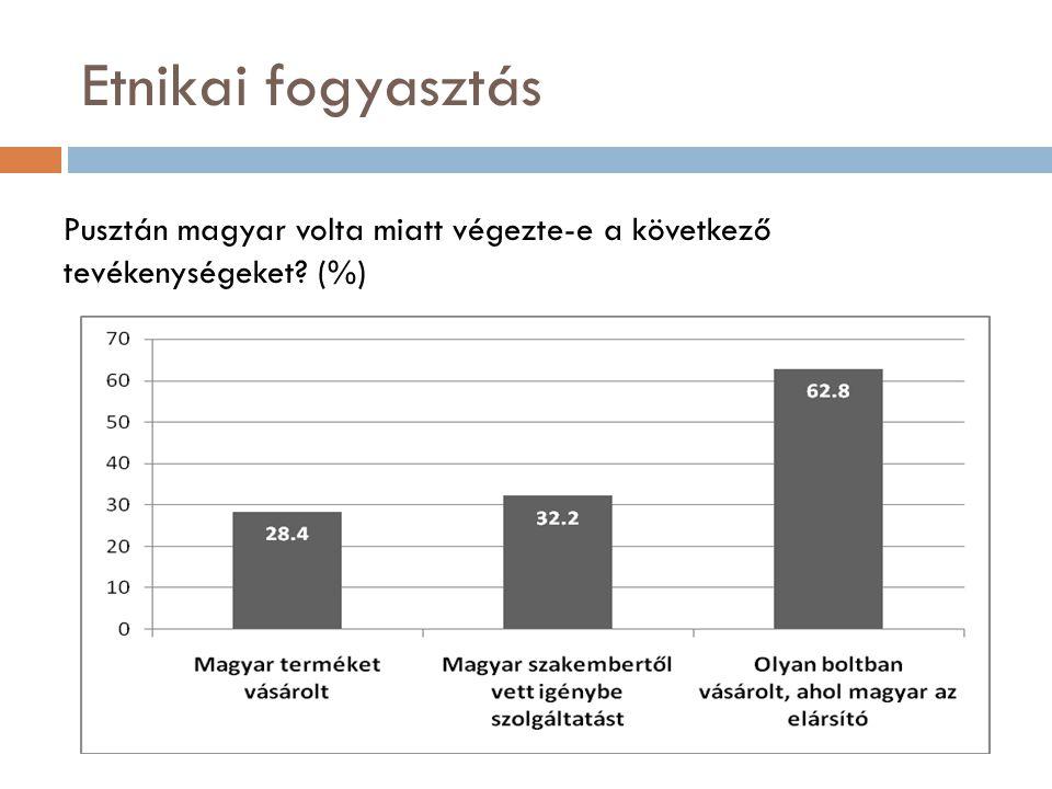 Etnikai fogyasztás Pusztán magyar volta miatt végezte-e a következő tevékenységeket (%)