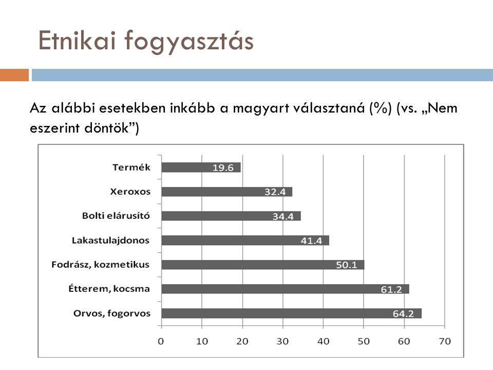 """Etnikai fogyasztás Az alábbi esetekben inkább a magyart választaná (%) (vs. """"Nem eszerint döntök )"""