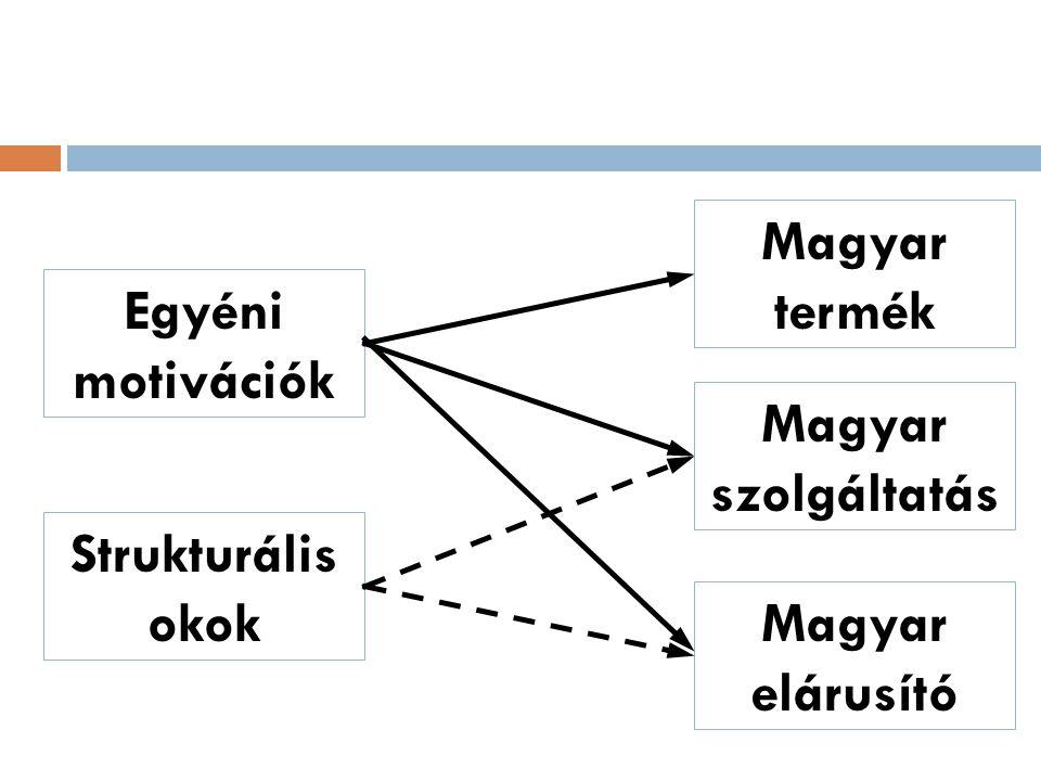 Magyar szolgáltatás Magyar elárusító Egyéni motivációk Strukturális okok Magyar termék