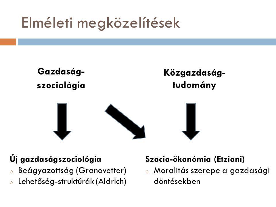 Elméleti megközelítések Gazdaság- szociológia Közgazdaság- tudomány Új gazdaságszociológia o Beágyazottság (Granovetter) o Lehetőség-struktúrák (Aldrich) Szocio-ökonómia (Etzioni) o Moralitás szerepe a gazdasági döntésekben