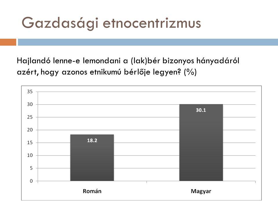 Gazdasági etnocentrizmus Hajlandó lenne-e lemondani a (lak)bér bizonyos hányadáról azért, hogy azonos etnikumú bérlője legyen.