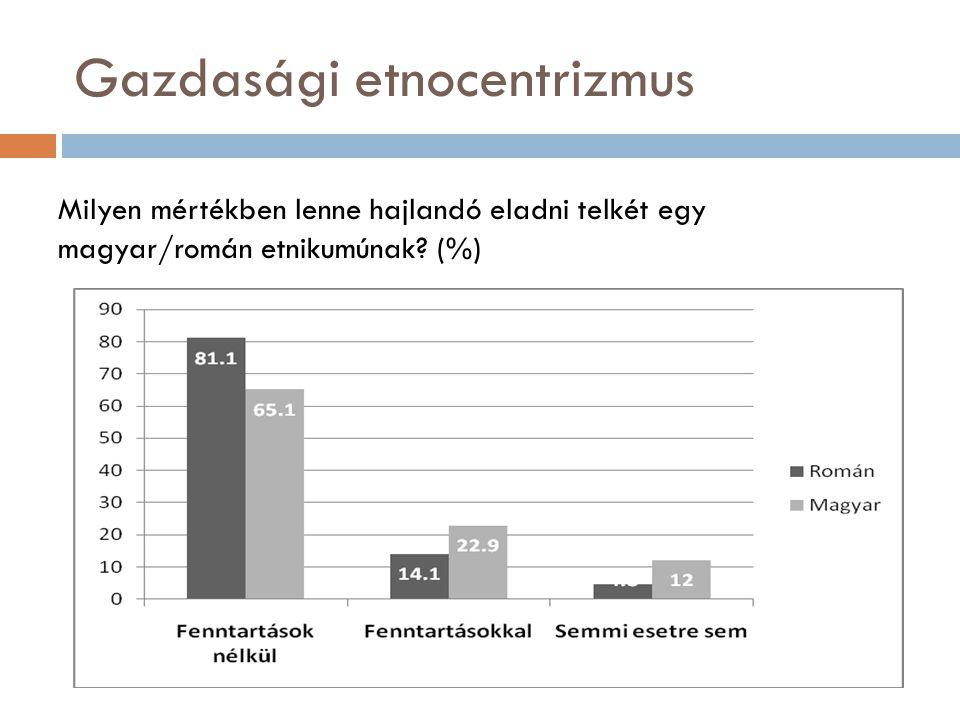 Gazdasági etnocentrizmus Milyen mértékben lenne hajlandó eladni telkét egy magyar/román etnikumúnak.
