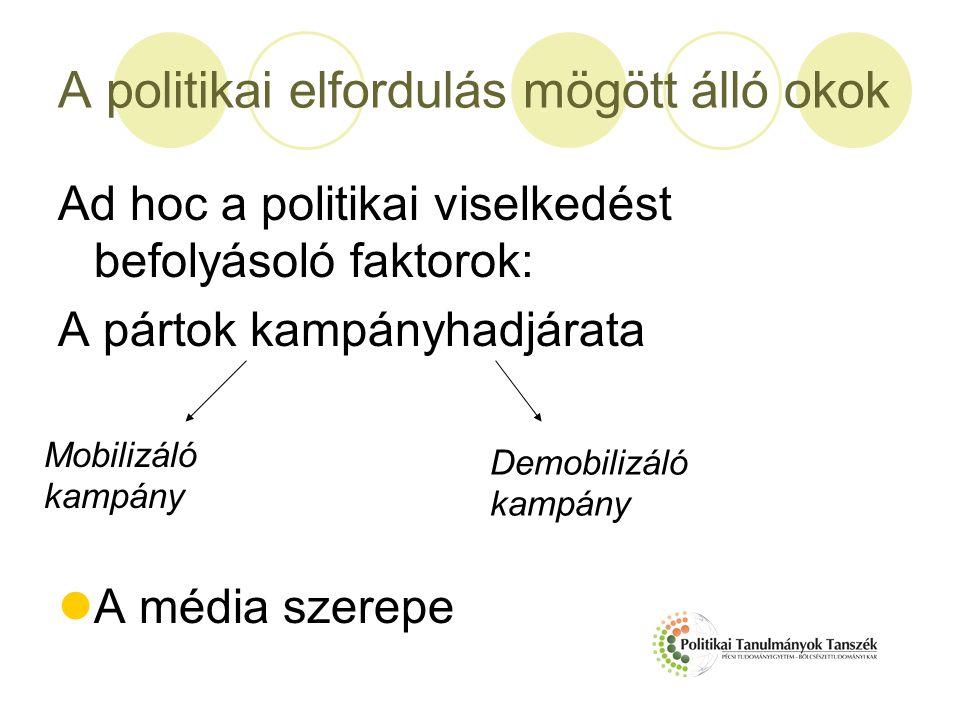 A politikai elfordulás mögött álló okok Ad hoc a politikai viselkedést befolyásoló faktorok: A pártok kampányhadjárata A média szerepe Mobilizáló kamp