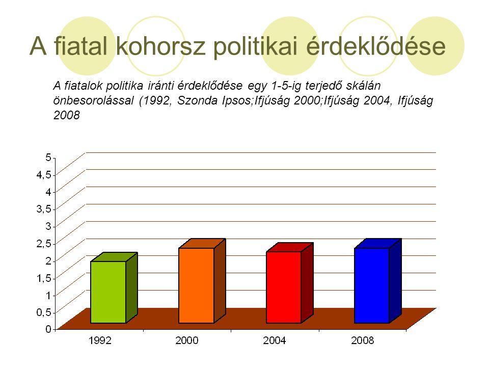 A fiatal kohorsz politikai érdeklődése A fiatalok politika iránti érdeklődése egy 1-5-ig terjedő skálán önbesorolással (1992, Szonda Ipsos;Ifjúság 200