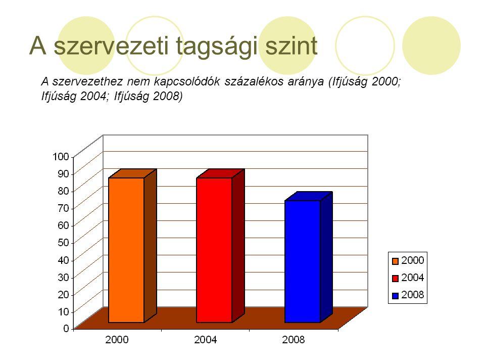 A szervezeti tagsági szint A szervezethez nem kapcsolódók százalékos aránya (Ifjúság 2000; Ifjúság 2004; Ifjúság 2008)