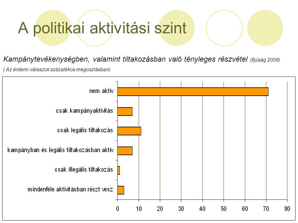A politikai aktivitási szint Kampánytevékenységben, valamint tiltakozásban való tényleges részvétel (Ifjúság 2008) ( Az érdemi válaszok százalékos meg