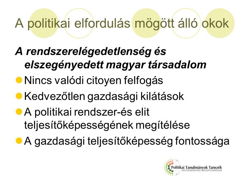 A politikai elfordulás mögött álló okok A rendszerelégedetlenség és elszegényedett magyar társadalom Nincs valódi citoyen felfogás Kedvezőtlen gazdasá