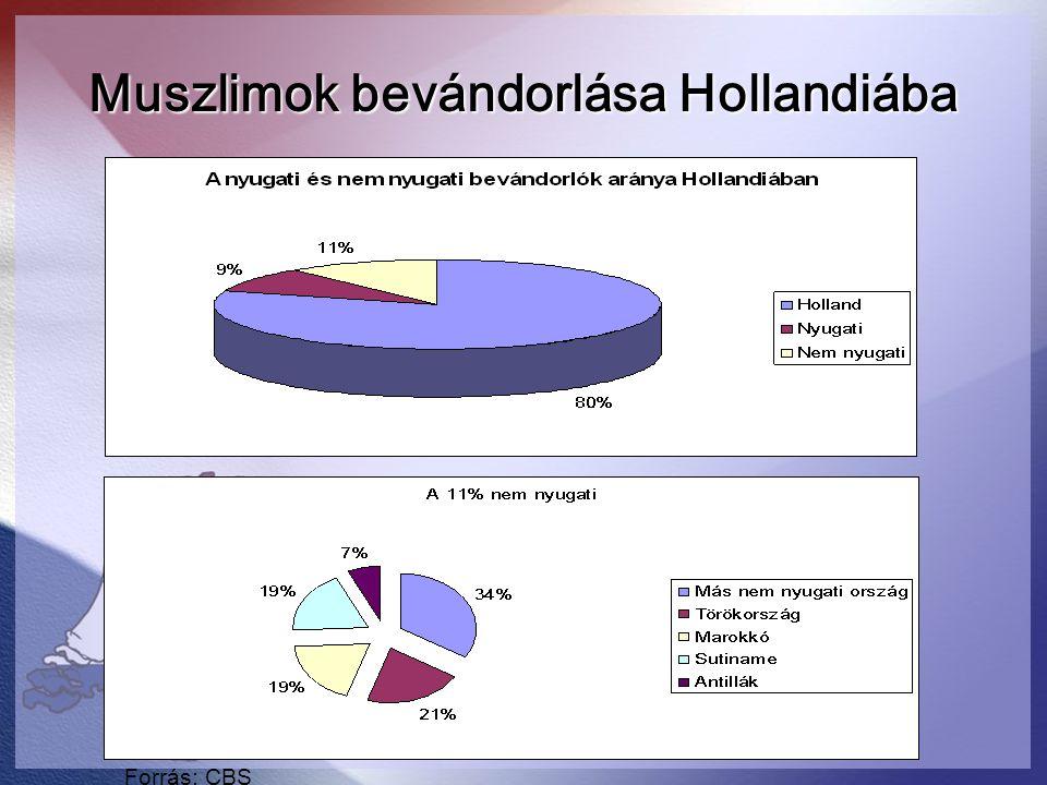 Muszlimok bevándorlása Hollandiába Forrás: CBS