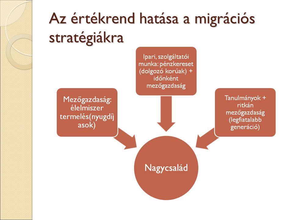 Az értékrend hatása a migrációs stratégiákra