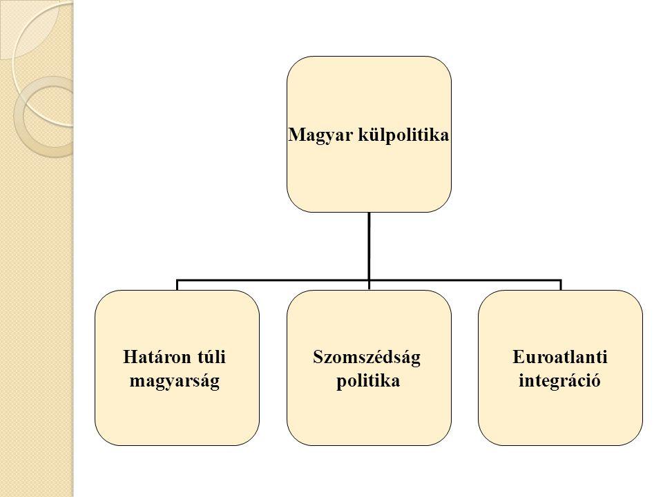 Magyar külpolitika Határon túli magyarság Szomszédság politika Euroatlanti integráció