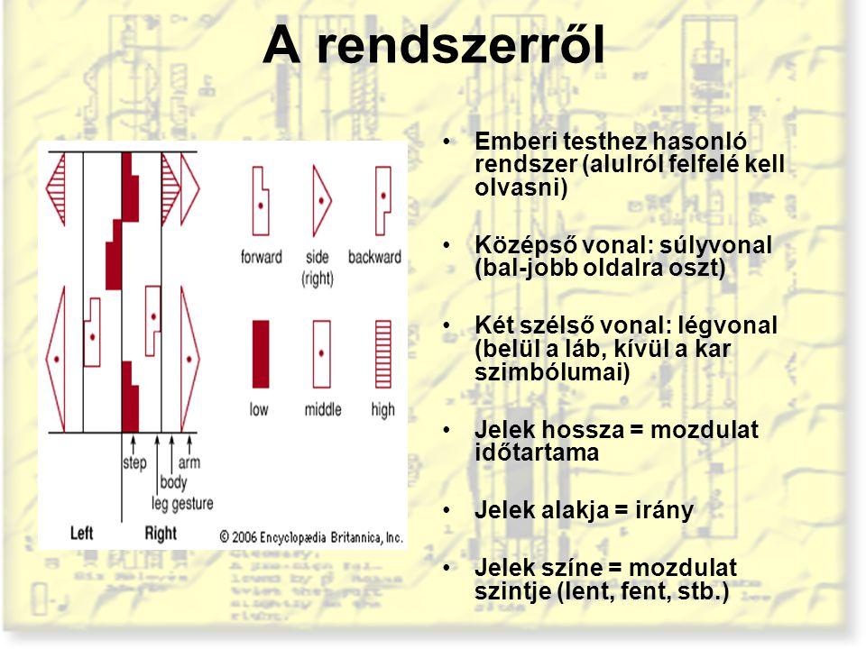 A rendszerről Emberi testhez hasonló rendszer (alulról felfelé kell olvasni) Középső vonal: súlyvonal (bal-jobb oldalra oszt) Két szélső vonal: légvon