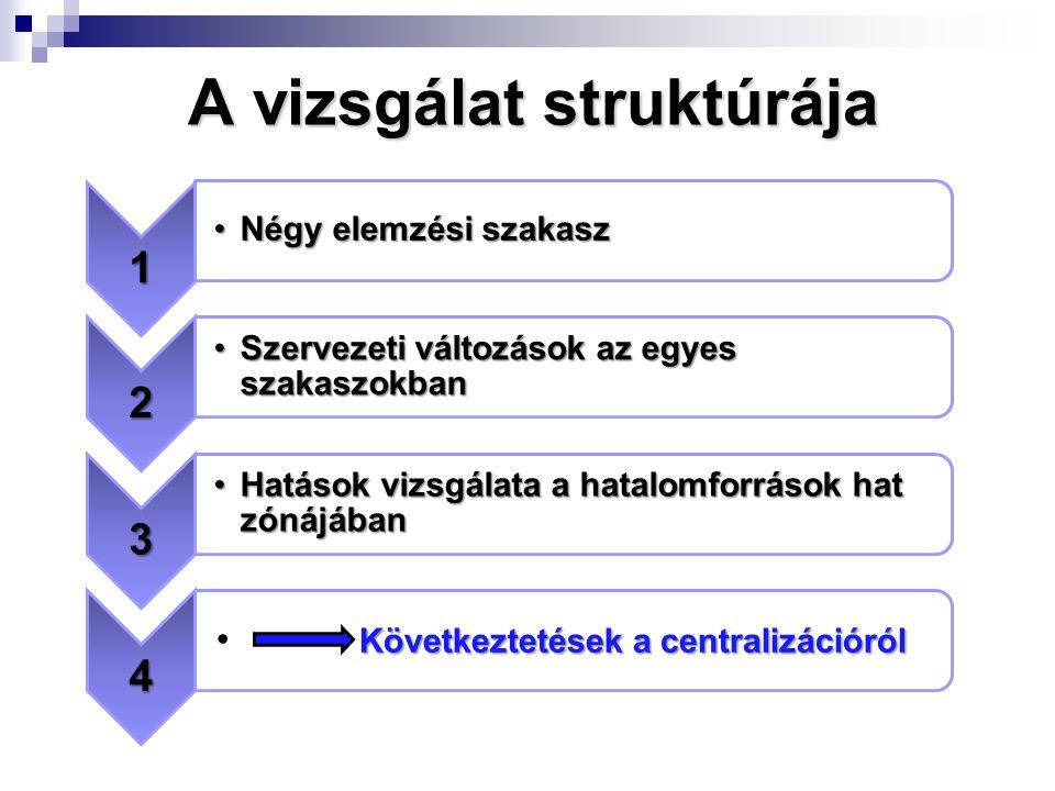 A vizsgálat struktúrája 1 Négy elemzési szakaszNégy elemzési szakasz 2 Szervezeti változások az egyes szakaszokbanSzervezeti változások az egyes szakaszokban 3 Hatások vizsgálata a hatalomforrások hat zónájábanHatások vizsgálata a hatalomforrások hat zónájában 4 Következtetések a centralizációról