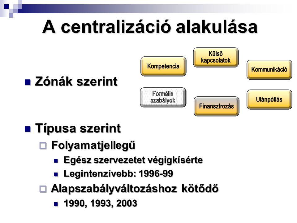 A centralizáció alakulása Zónák szerint Zónák szerint Típusa szerint Típusa szerint  Folyamatjellegű Egész szervezetet végigkísérte Egész szervezetet végigkísérte Legintenzívebb: 1996-99 Legintenzívebb: 1996-99  Alapszabályváltozáshoz kötődő 1990, 1993, 2003 1990, 1993, 2003