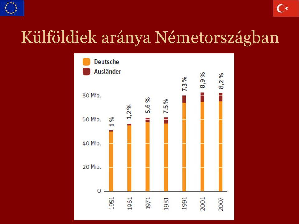 Külföldiek aránya Németországban
