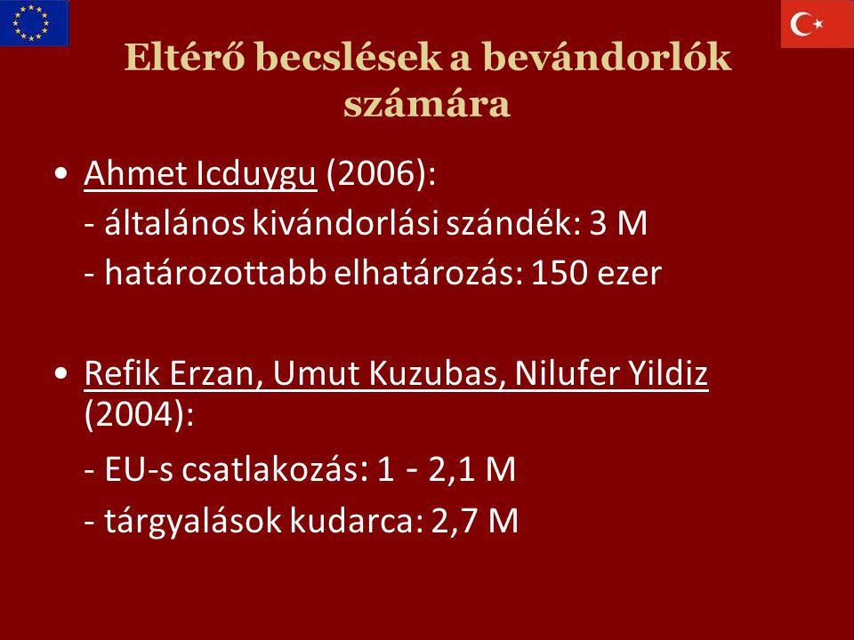 Eltérő becslések a bevándorlók számára Ahmet Icduygu (2006): - általános kivándorlási szándék: 3 M - határozottabb elhatározás: 150 ezer Refik Erzan, Umut Kuzubas, Nilufer Yildiz (2004): - EU-s csatlakozás : 1 - 2,1 M - tárgyalások kudarca: 2,7 M