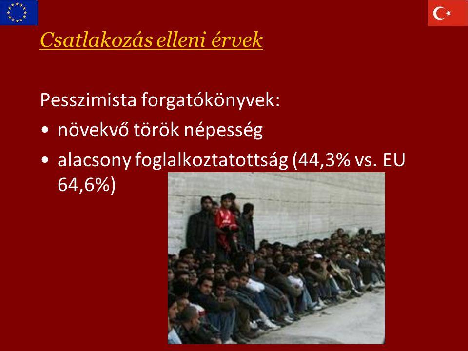 Csatlakozás elleni érvek Pesszimista forgatókönyvek: növekvő török népesség alacsony foglalkoztatottság (44,3% vs.