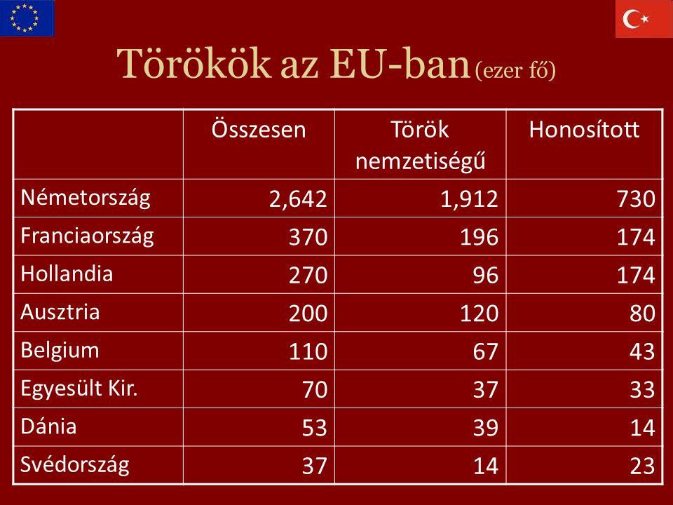 Törökök az EU-ban (ezer fő) ÖsszesenTörök nemzetiségű Honosított Németország 2,6421,912730 Franciaország 370196174 Hollandia 27096174 Ausztria 20012080 Belgium 1106743 Egyesült Kir.