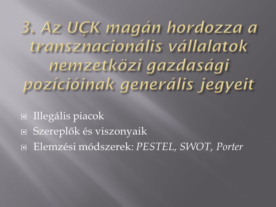  Illegális piacok  Szereplők és viszonyaik  Elemzési módszerek: PESTEL, SWOT, Porter
