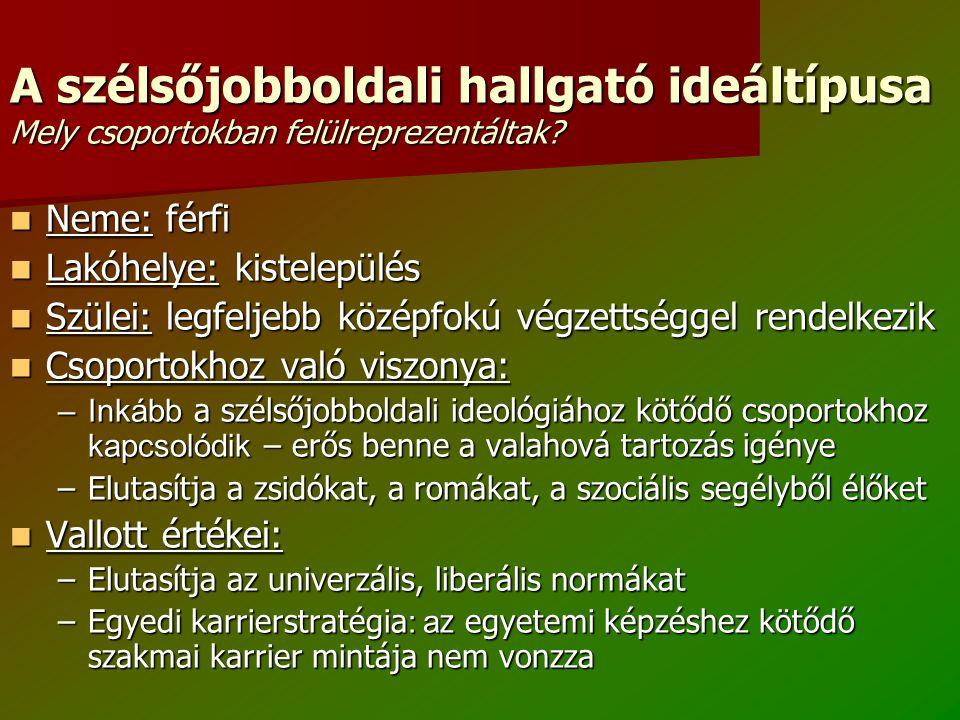 A szélsőjobboldali hallgató ideáltípusa Mely csoportokban felülreprezentáltak? Neme: férfi Neme: férfi Lakóhelye: kistelepülés Lakóhelye: kistelepülés