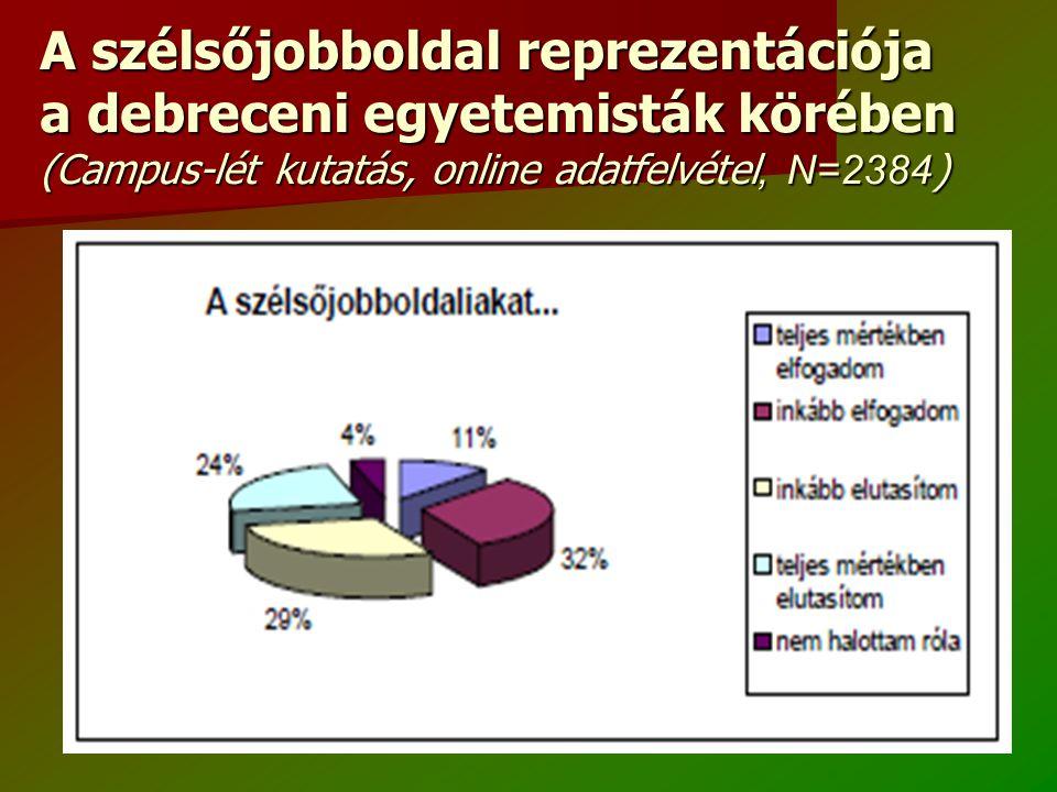 A szélsőjobboldal reprezentációja a debreceni egyetemisták körében (Campus-lét kutatás, online adatfelvétel, N=2384 )