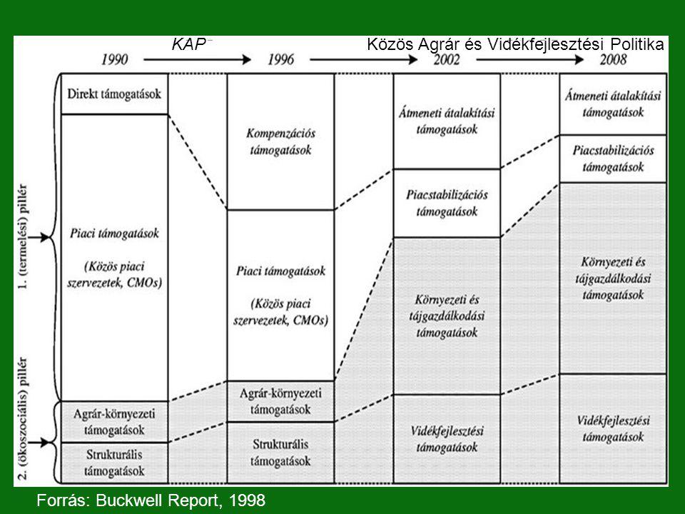 Forrás: Buckwell Report, 1998 KAPKözös Agrár és Vidékfejlesztési Politika