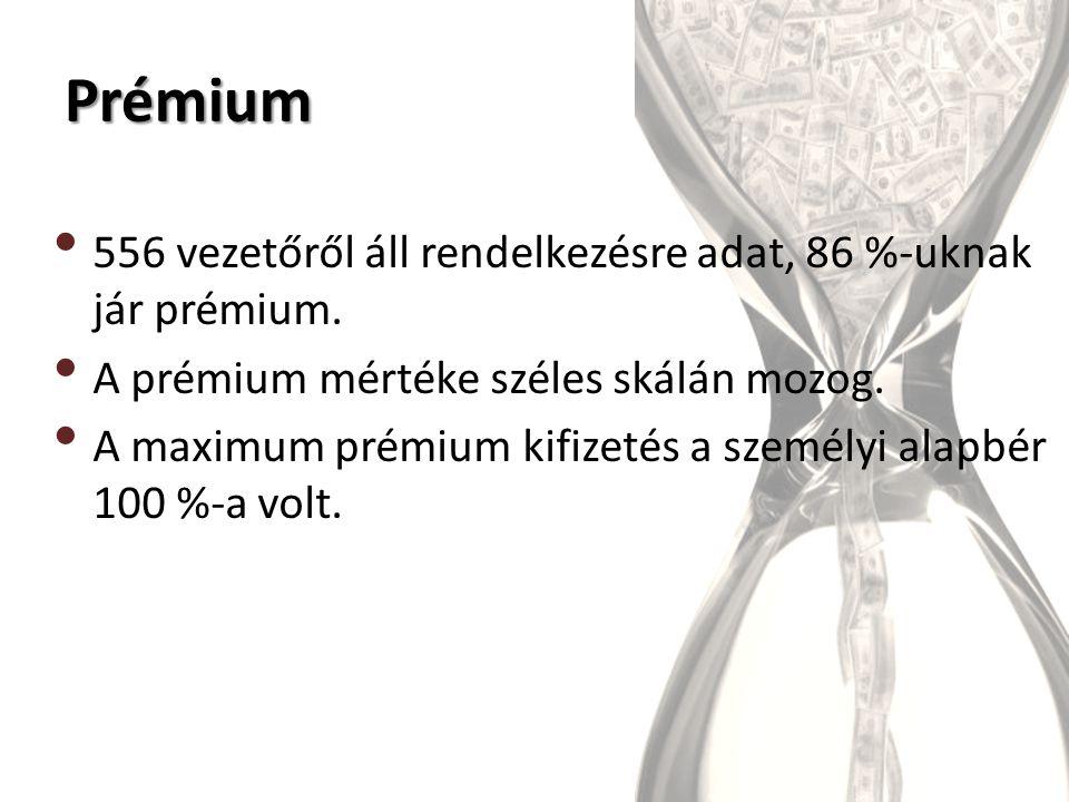 Prémium 556 vezetőről áll rendelkezésre adat, 86 %-uknak jár prémium.