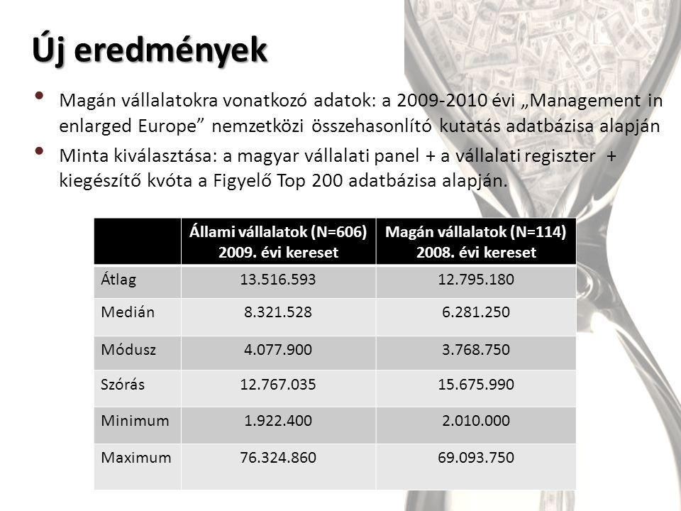"""Új eredmények Magán vállalatokra vonatkozó adatok: a 2009-2010 évi """"Management in enlarged Europe nemzetközi összehasonlító kutatás adatbázisa alapján Minta kiválasztása: a magyar vállalati panel + a vállalati regiszter + kiegészítő kvóta a Figyelő Top 200 adatbázisa alapján."""