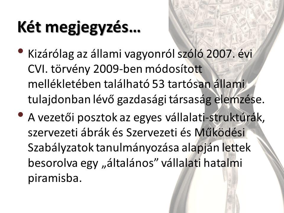 Két megjegyzés… Kizárólag az állami vagyonról szóló 2007.