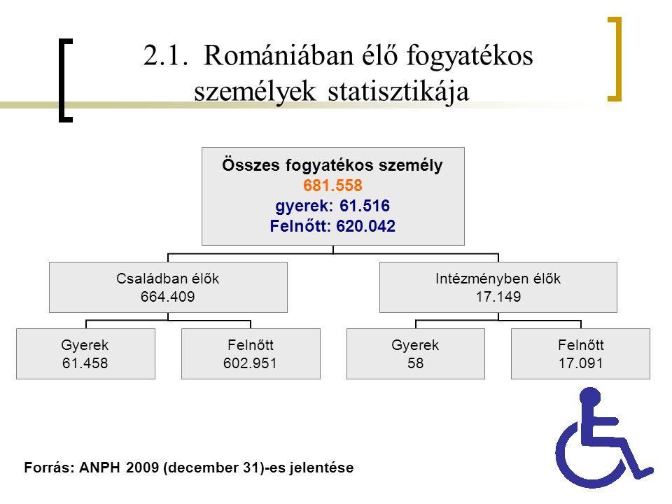 2.1. Romániában élő fogyatékos személyek statisztikája Forrás: ANPH 2009 (december 31)-es jelentése Összes fogyatékos személy 681.558 gyerek: 61.516 F