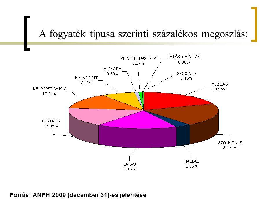 A fogyaték típusa szerinti százalékos megoszlás: Forrás: ANPH 2009 (december 31)-es jelentése