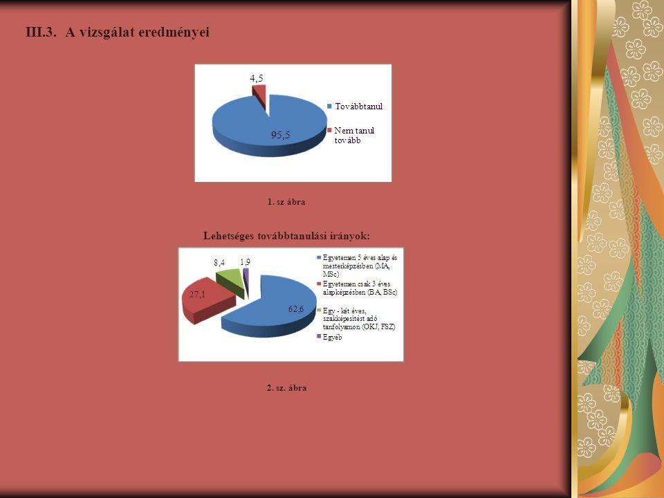 III.3.A vizsgálat eredményei Továbbtanulás tervezése 1.