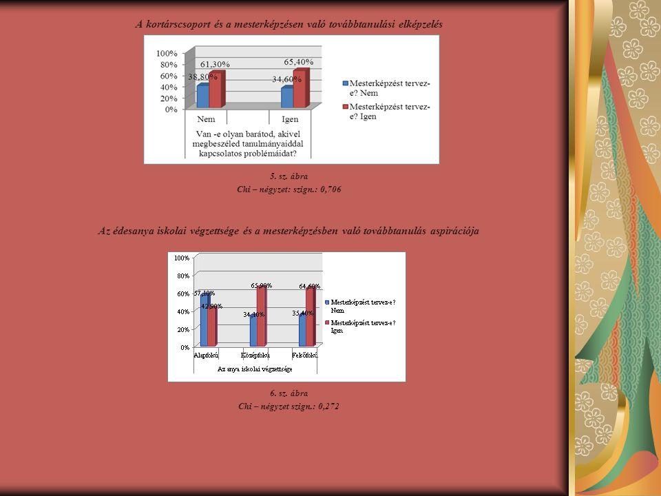 A kortárscsoport és a mesterképzésen való továbbtanulási elképzelés 5.