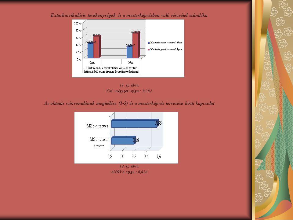 Extarkurrikuláris tevékenységek és a mesterképzésben való részvétel szándéka 11.