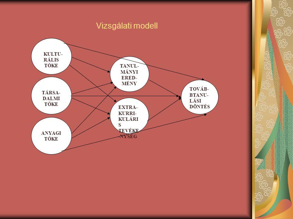 Vizsgálati modell TÁRSA- DALMI TŐKE KULTU- RÁLIS TŐKE TANUL- MÁNYI ERED- MÉNY EXTRA- KURRI- KULÁRI S TEVÉKE -NYSÉG TOVÁB- BTANU- LÁSI DÖNTÉS ANYAGI TŐKE