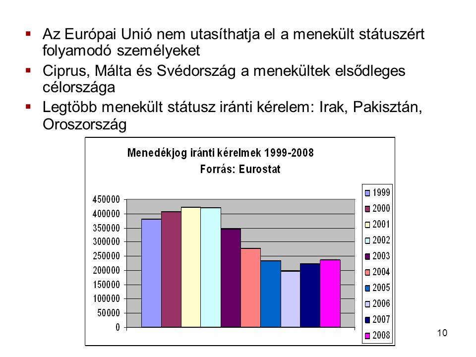 10  Az Európai Unió nem utasíthatja el a menekült státuszért folyamodó személyeket  Ciprus, Málta és Svédország a menekültek elsődleges célországa  Legtöbb menekült státusz iránti kérelem: Irak, Pakisztán, Oroszország