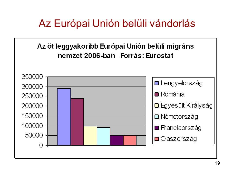 19 Az Európai Unión belüli vándorlás