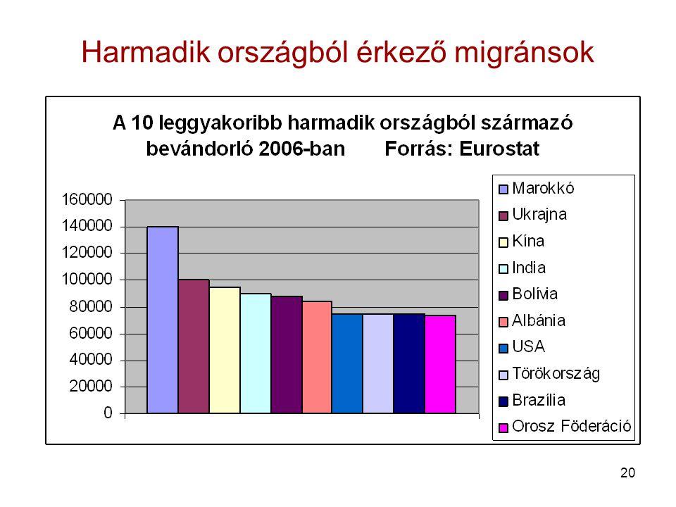 20 Harmadik országból érkező migránsok
