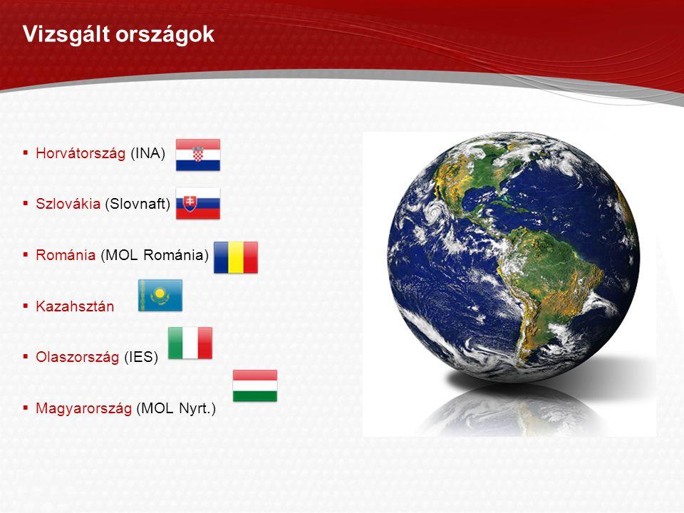 Page  8 Vizsgált országok  Horvátország (INA)  Szlovákia (Slovnaft)  Románia (MOL Románia)  Kazahsztán  Olaszország (IES)  Magyarország (MOL Nyrt.)